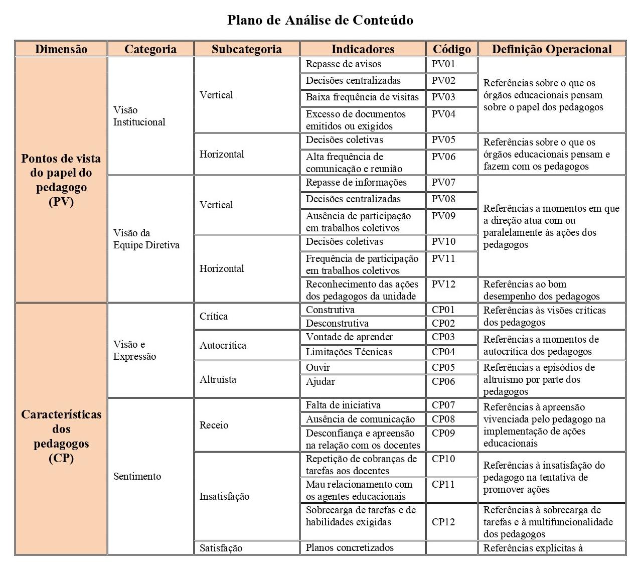 Apêndice B - Plano de Análise de Conteúdo_page-0001